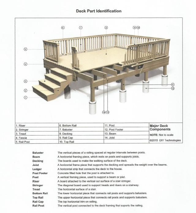 deck part identification chart by DIY Technologies