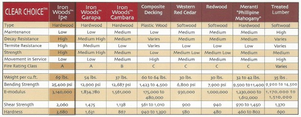 Comparison Chart of Hardwood Decking, Composite and Cedar Decking