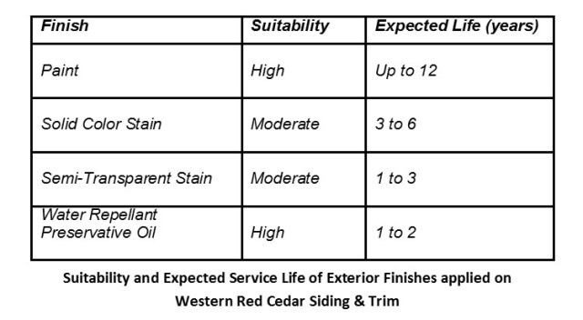 Life expectancy of paints and stains on Western Red Cedar Siding and Trim