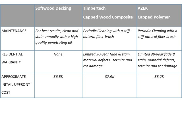 COST COMPARISON BETWEEN WOOD AND COMPOSITE DECKING