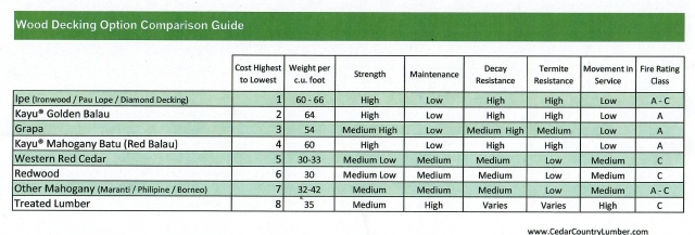 Comparison chart for wood decking that includes cost, durability and fire rating