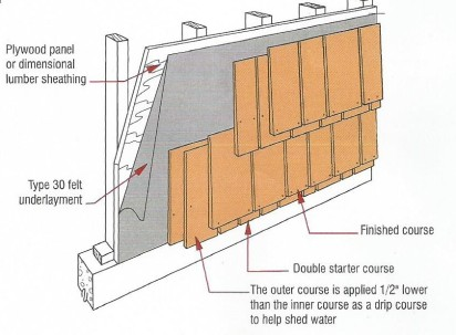 Ribbon Coursing installation guidelines for Western Red Cedar Shingles
